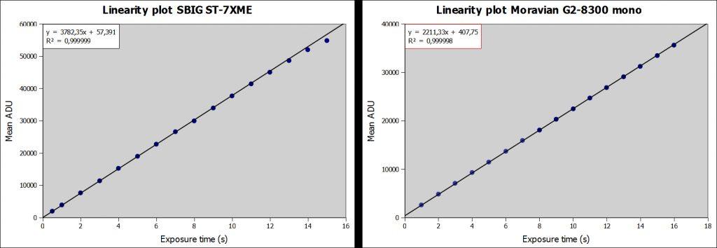 Test di linearità per due sensori CCD. Questi i grafici degli ADU medi in funzione del tempo di esposizione. Ci dicono poco e potrebbero ingannare.