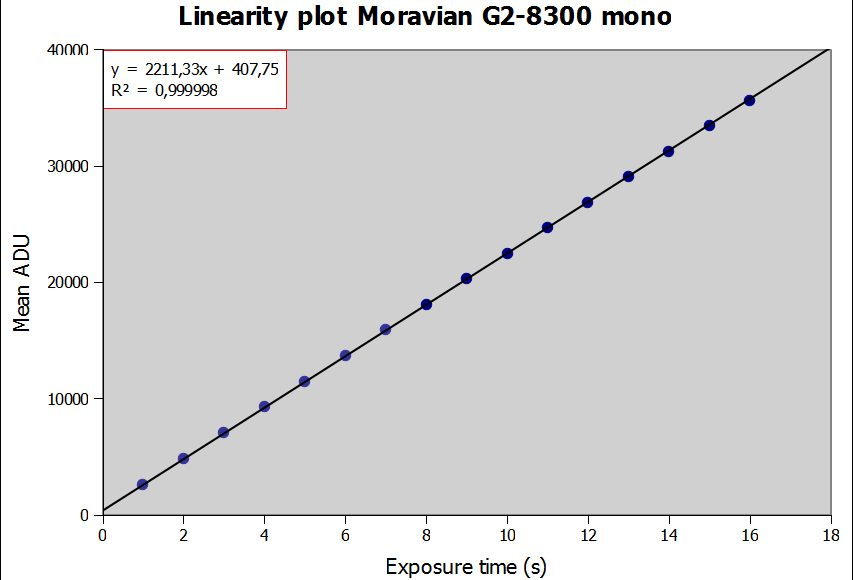 linearity_moravian_g2-8300