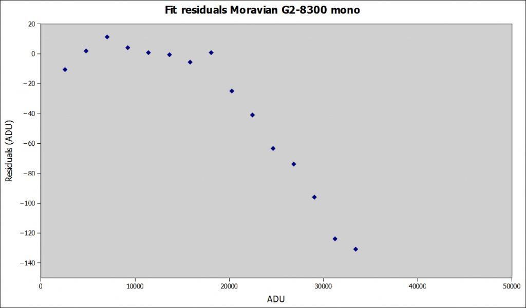 Ora le cose sono più chiare e i dati non sono poi così ben disposti su una retta, che in questo caso dovrebbe essere parallela all'asse x!