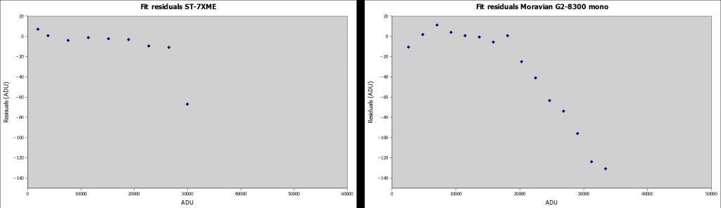 Analisi dei residui: ora è fin troppo evidente quale sia il sensore migliore quanto a risposta lineare. Il Kaf 8300 presenta delle vere e proprie montagne russe!