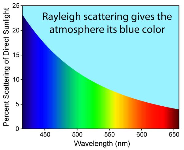 La diffusione di Rayleigh in funzione della lunghezza d'onda spiega perché il cielo è azzurro e rappresenta un'interessante scappatoia per fare ottime fotografie diurne.