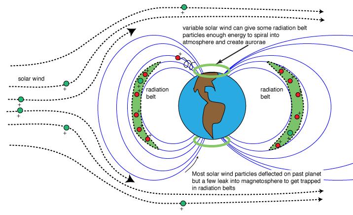 Dinamica per la formazione delle aurore: alcune particelle cariche provenienti dal Sole riescono a penetrare il campo magnetico terrestre nei pressi dei poli e dallo scontro con le molecole d'aria si innescano le aurore.