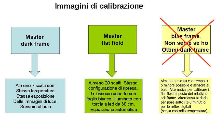 tabella_calibrazione
