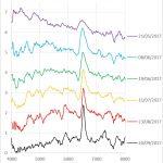 Ancora sulla spettroscopia: storia di una supernova tipo IIP