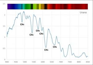 Spettroscopia del sistema solare: analisi numerica e un pizzico di follia…..